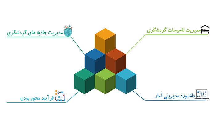 سامانه یکپارچه ثبت آمار و اطلاعات گردشگری