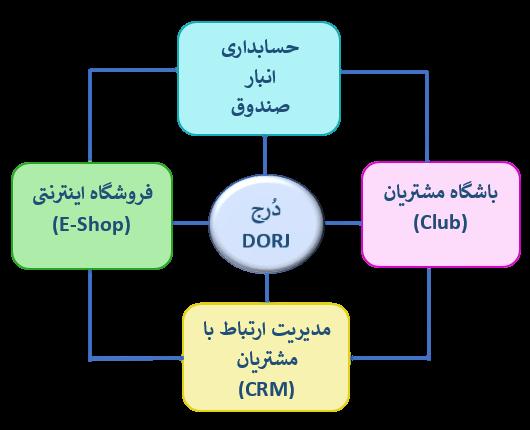 پکیج نرم افزاری دُرج-مدیریت کسب و کار