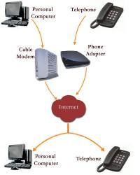مکالمات VoIP