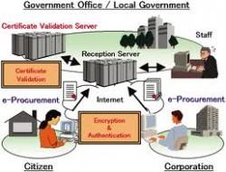 چشمانداز دولت الكترونيكي مالزي