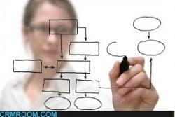 مديريت استراتژيك منابع انساني با بهره گيري از سيستم اطلاعات مديريت