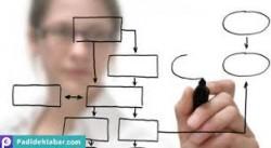 چگونه یک تجزیه و تحلیل رقابتی را اجرا کنیم؟