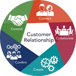 ثبت ارتباطات مشتری ، پرونده ای برای حال  و آینده