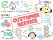 نرم افزار CRM چه کمکی به سرویس خدمات مشتری می نماید؟