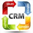 مدیریت ارتباطات با مشتری یا همان CRM