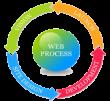 پیگیری یک فرآیند طراحی وب سایت