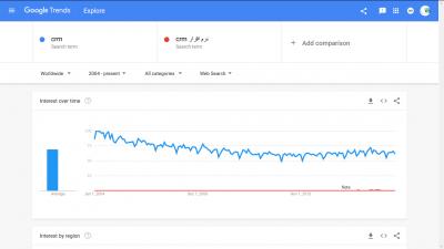 کاهش جهانی جستجوی عبارت CRM طی دهه گذشته
