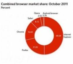 سقوط اینترنت اکسپلورر به زیر ۵۰ درصد