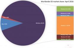 سهم ویندوز از بازار سیستم عامل ها کمتر از ۹۰ درصد شد