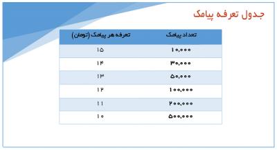 کاهش تعرفه خدمات پیامکی شرکت ایرانیان اس ام اس