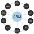 ثبت اطلاعات موقعیت کشور در CRM  چه استفاده ای دارد؟
