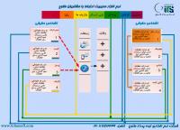 ساختار گردش اطلاعات